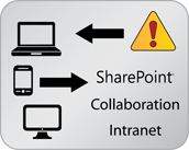SharePoint and Intranet Connector